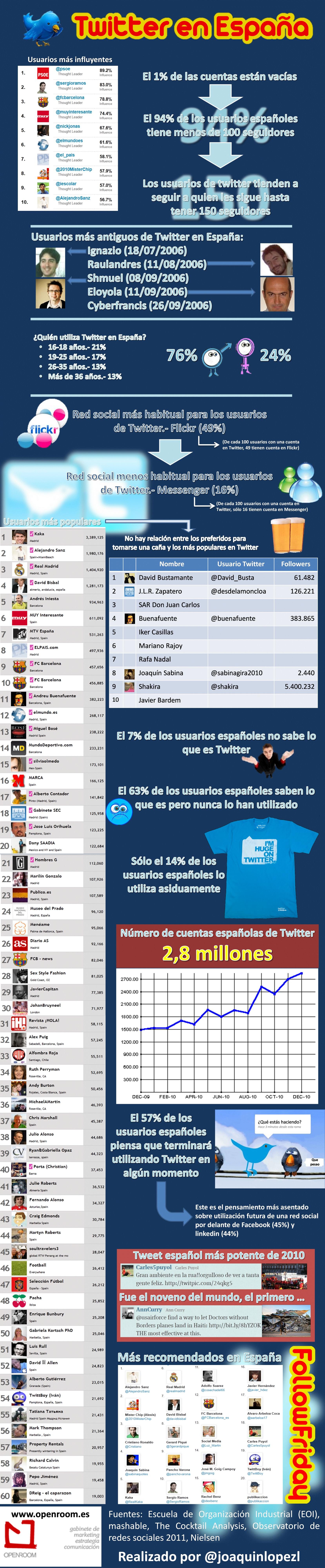 [Infografía] Datos y estadísticas acerca del uso de Twitter en España